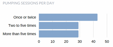 Bar chart showing pumping sessions per day with once a day the most popular
