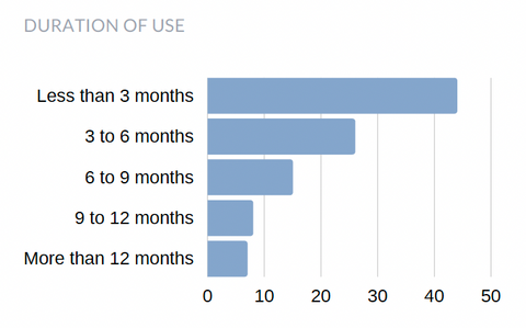 Bar chart showing duration of use with less than 3 months most popular