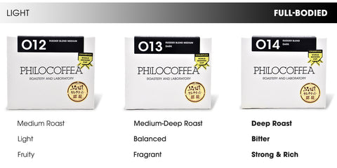 A chart comparing the characteristics of Philocoffea's three blends; 012, 013, and 014.