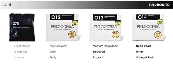 Chart for differentiating Philocoffea's dip-style coffee blends.