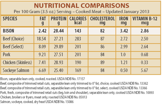 Bison Nutrition Comparisons