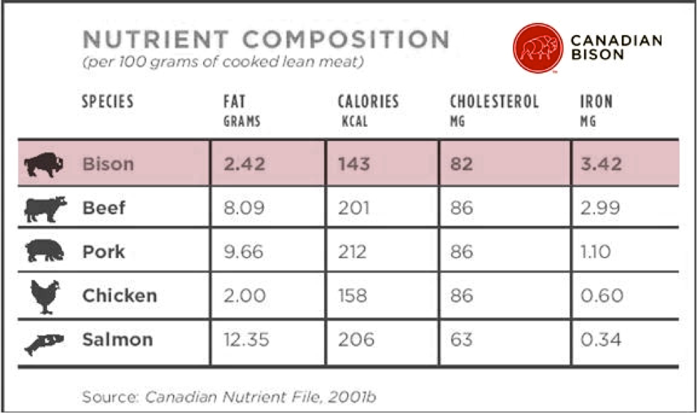 Bison Nutrient Chart