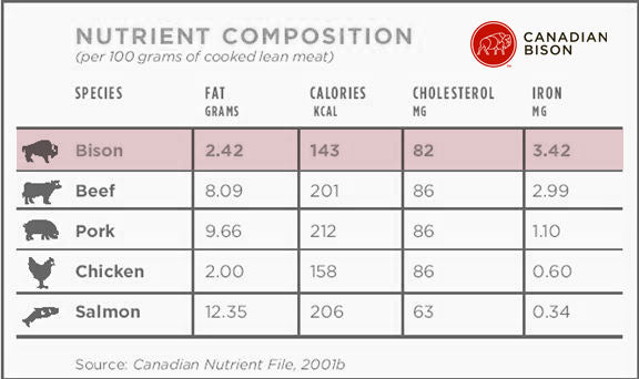 Comparing Meat Protein Why We Chose Bison For Buff