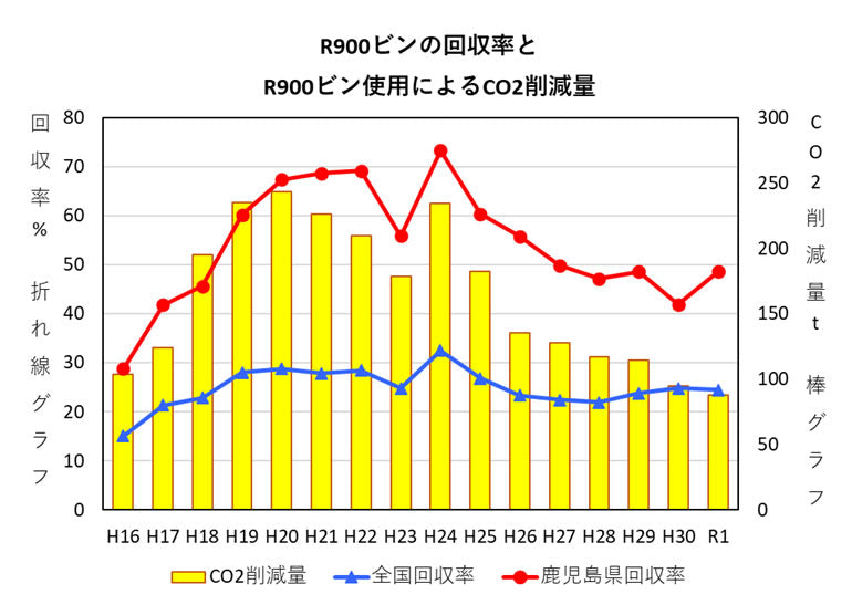 R900瓶の回収率とCO2の削減量のグラフ