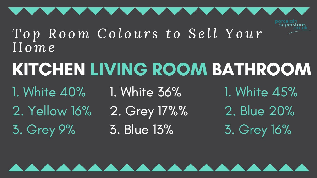 Homebuyers - Top Colours