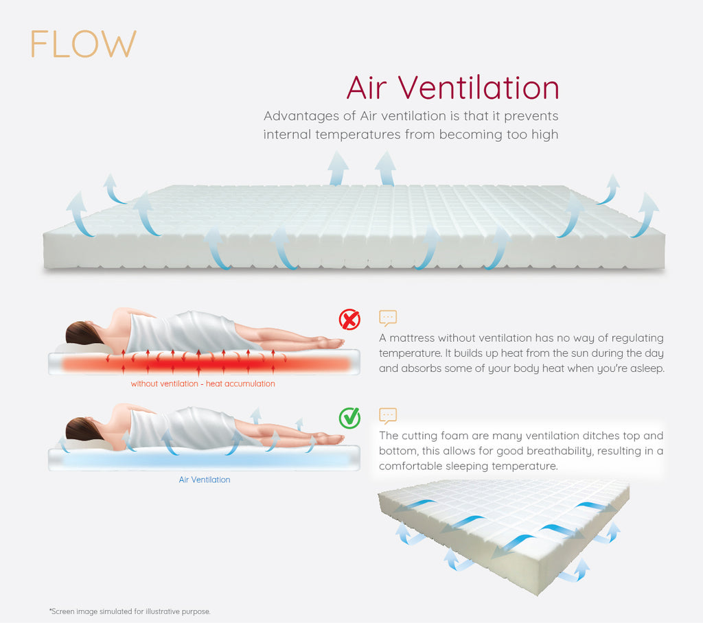 flow bed air ventilation