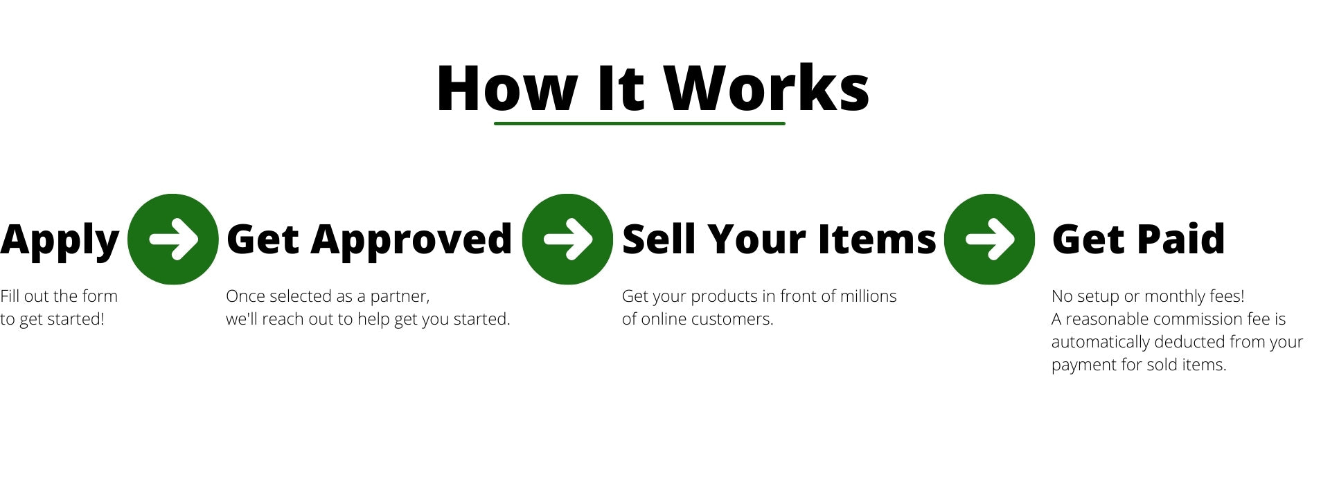 how it works wholesale apply