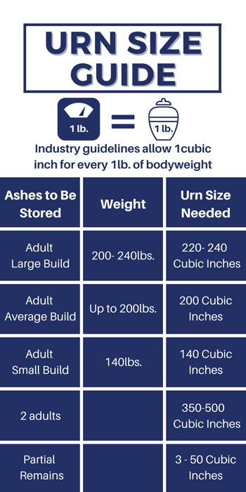 Urn Size guide Table showing type and size of urn you required.
