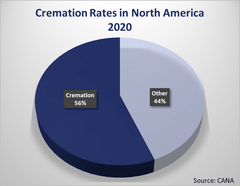 Graphical illustration in pie chart of cremation rates in The United States 2020 - 56.1% (Source:CANA)