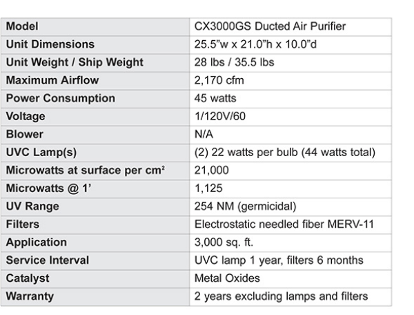 CFM CX3000GS UVC Ducted Air Purifier, Up to 5 Tons