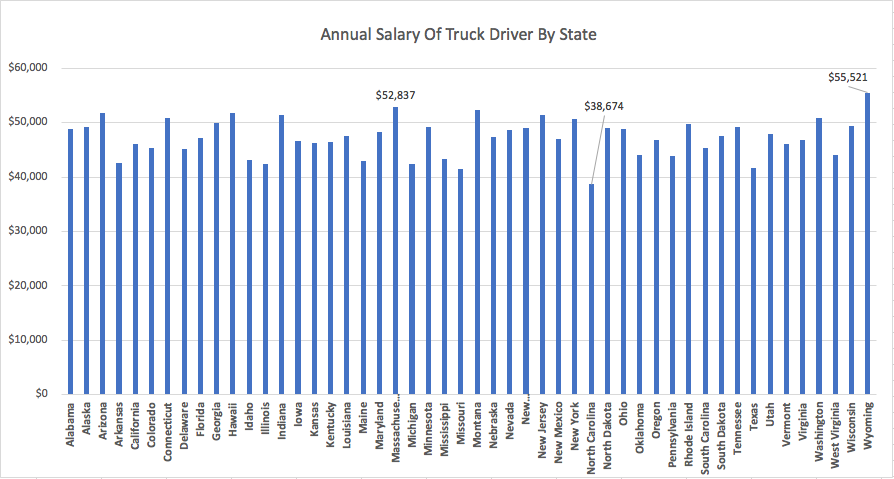 Annual Salary For Truck Driver By State