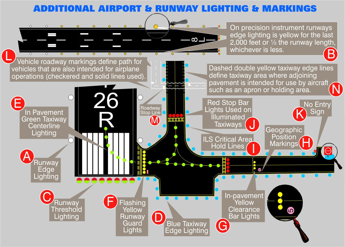 Unique Private Pilot Ground School Images Rod Machados Aviation Runway Lighting Diagram For Flight Instructors Download Only