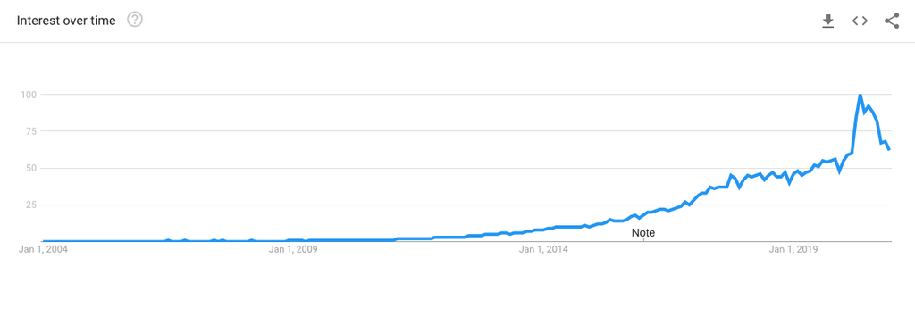 Google Trends - Shopify