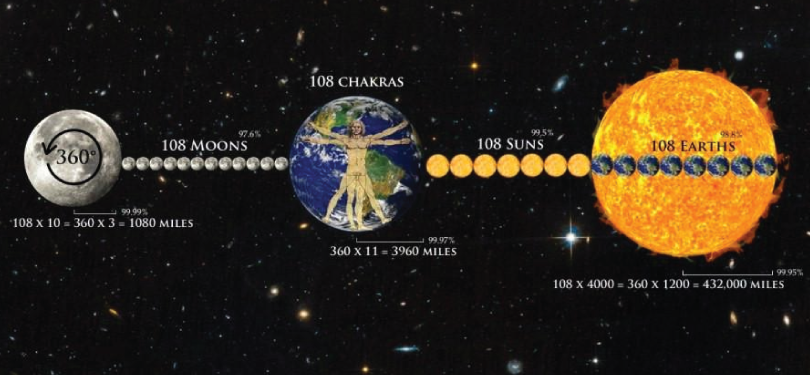 Why Is 108 Considered A Holy Number? (HINT: The Earth, Sun and Moon)
