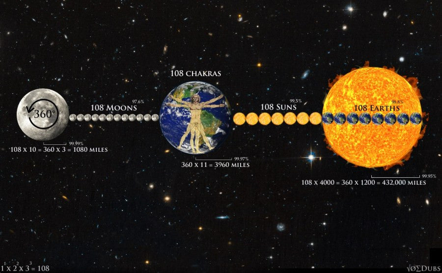 Sun Earth & Moon diagram