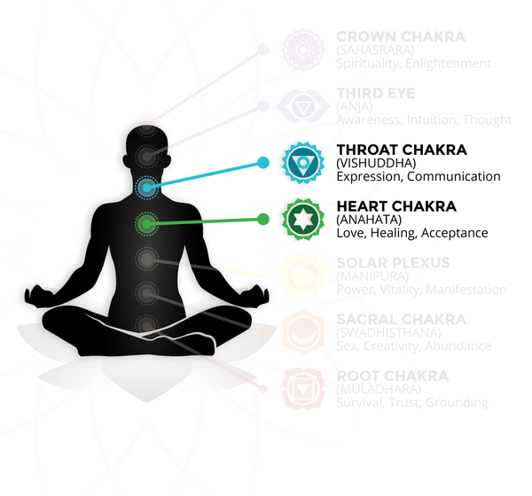 Aquamarine Crystal & Gemstone Chakras