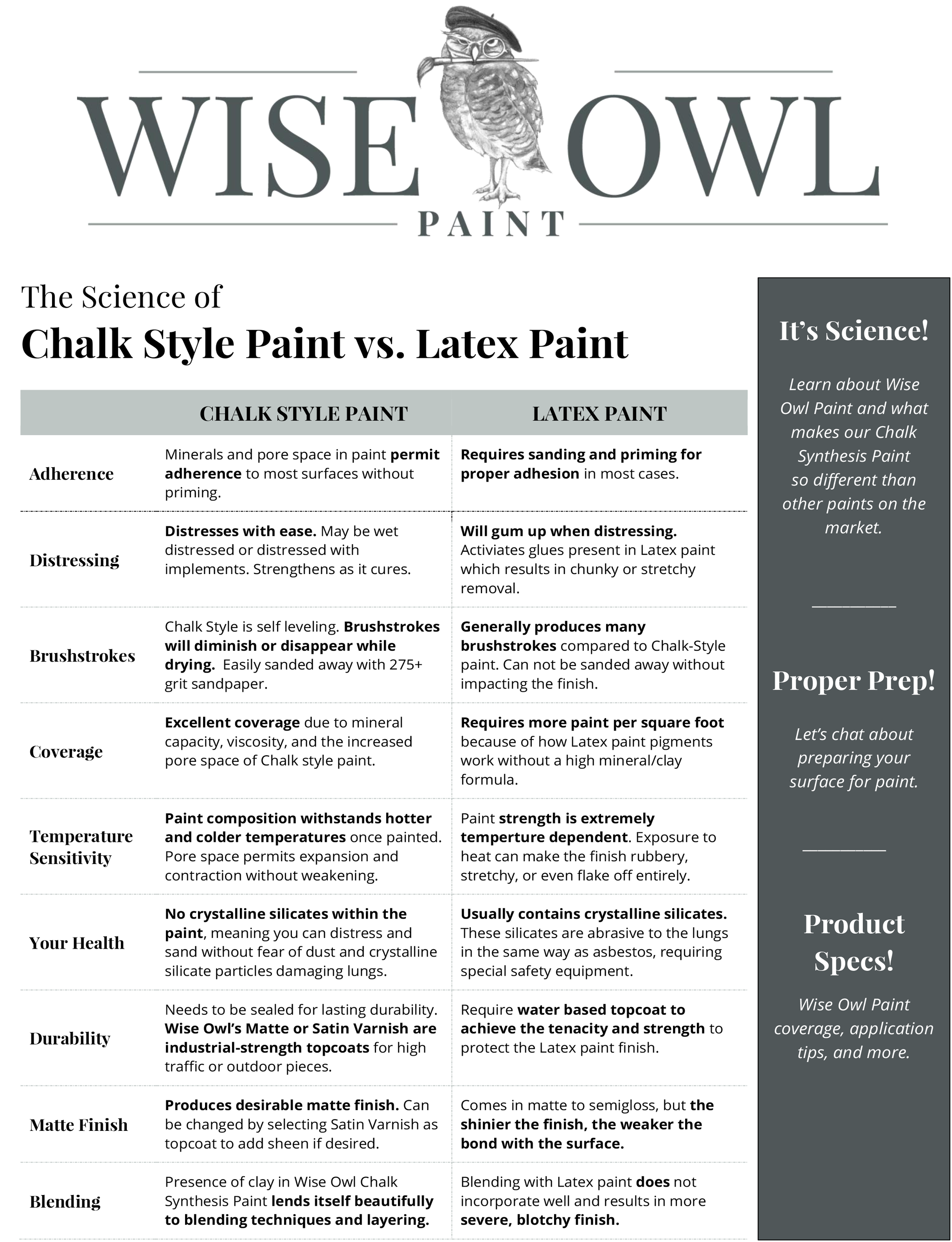 Guide to Wise Owl Paint Products.