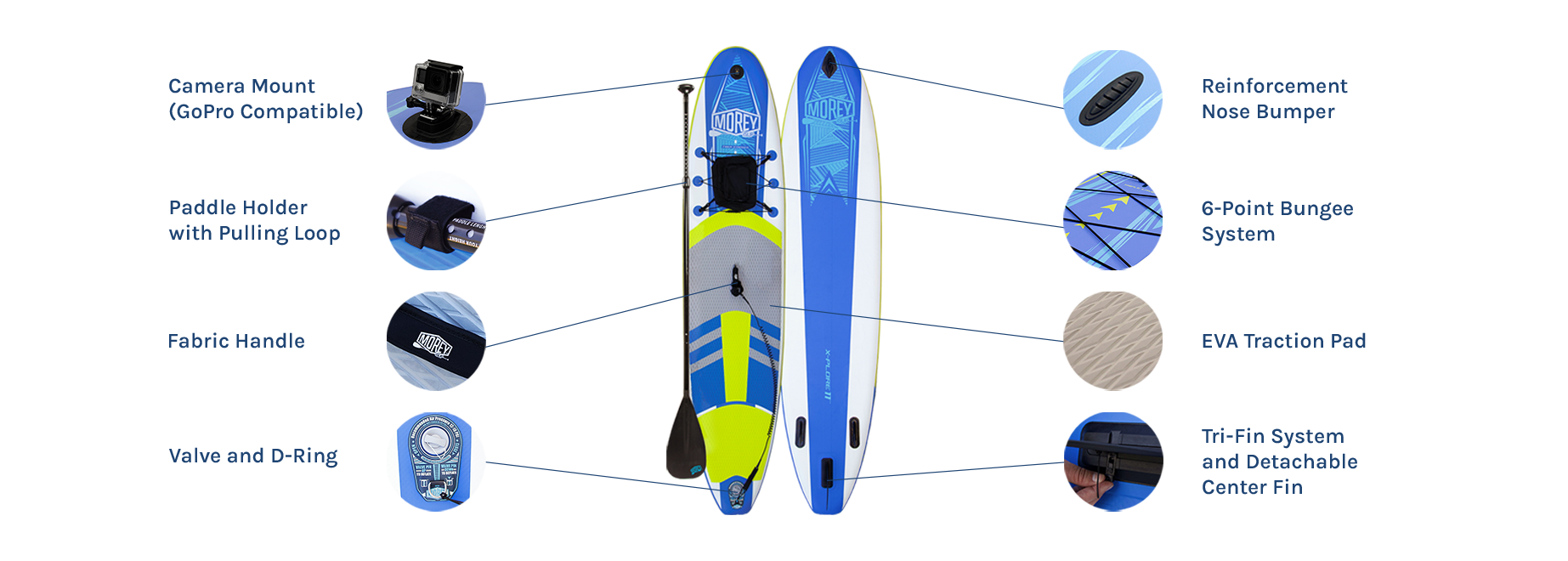 Morey SUP TRAVLR zoom in parts, highlight features