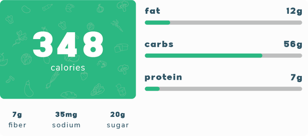 Nutrition Facts for Banana Bread