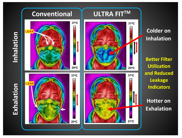 Thermal imaging of Ultra Fit mask