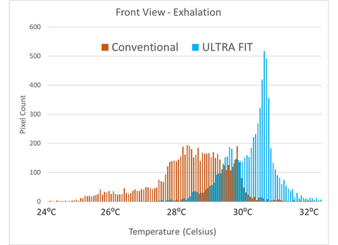 ULTRA FIT Thermography histogram