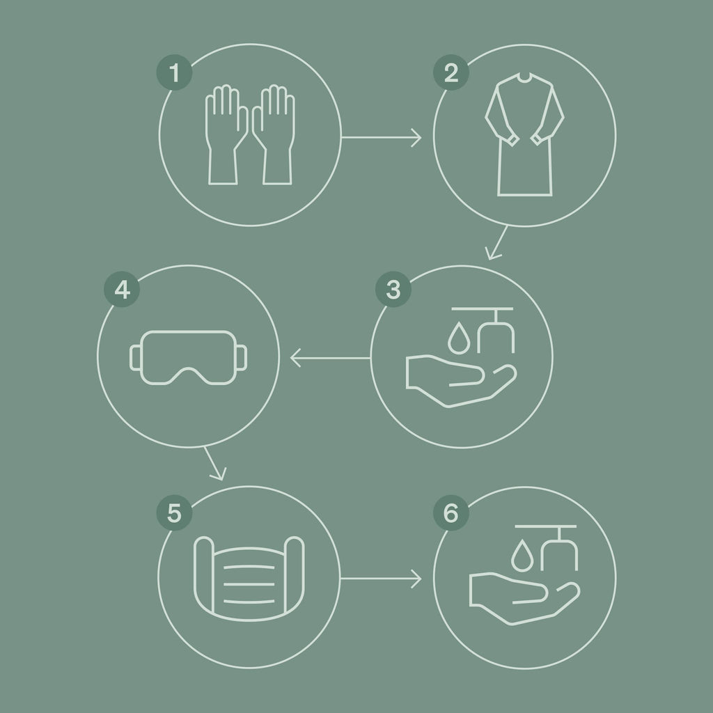 the six steps to remove ppe correctly