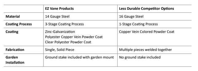 material chart for weathervanes