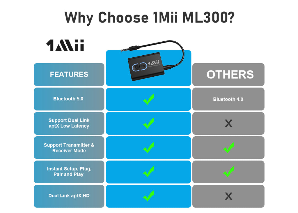 The reason why choose 1Mii ML300 2-in-1 Bluetooth Adapter