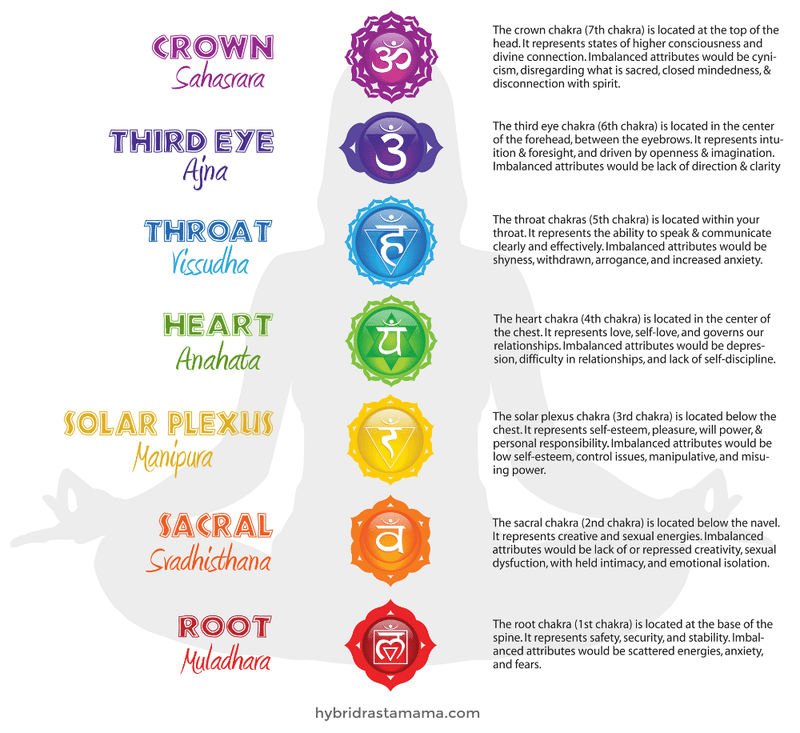 7th Chakra - Crown