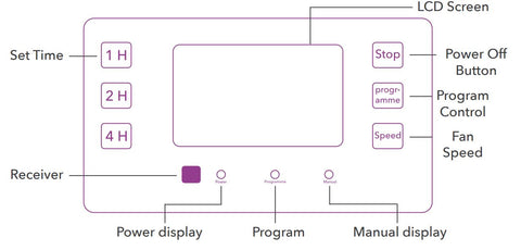 Guide showing functions of UV CAN Cosmos Wall Mount's Display Panel