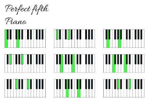 Piano perfect fifths interval infographics