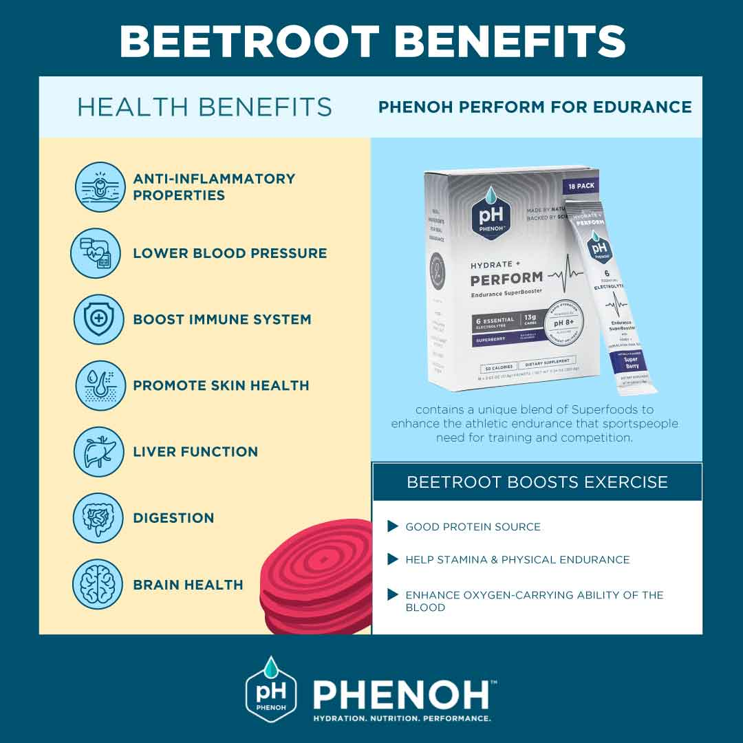 Superfood Beetroot Benefits for Health, Exercise & Sports. Key Natural Ingredient in Phenoh PERFORM for Endurance