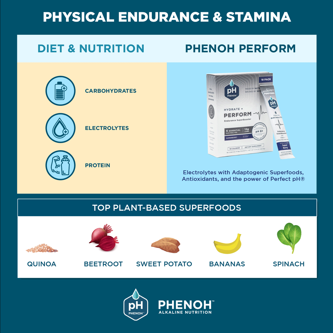 Diet, Nutrition & Top Plant-Based Superfoods For Physical Endurance, Stamina & Peak Performance