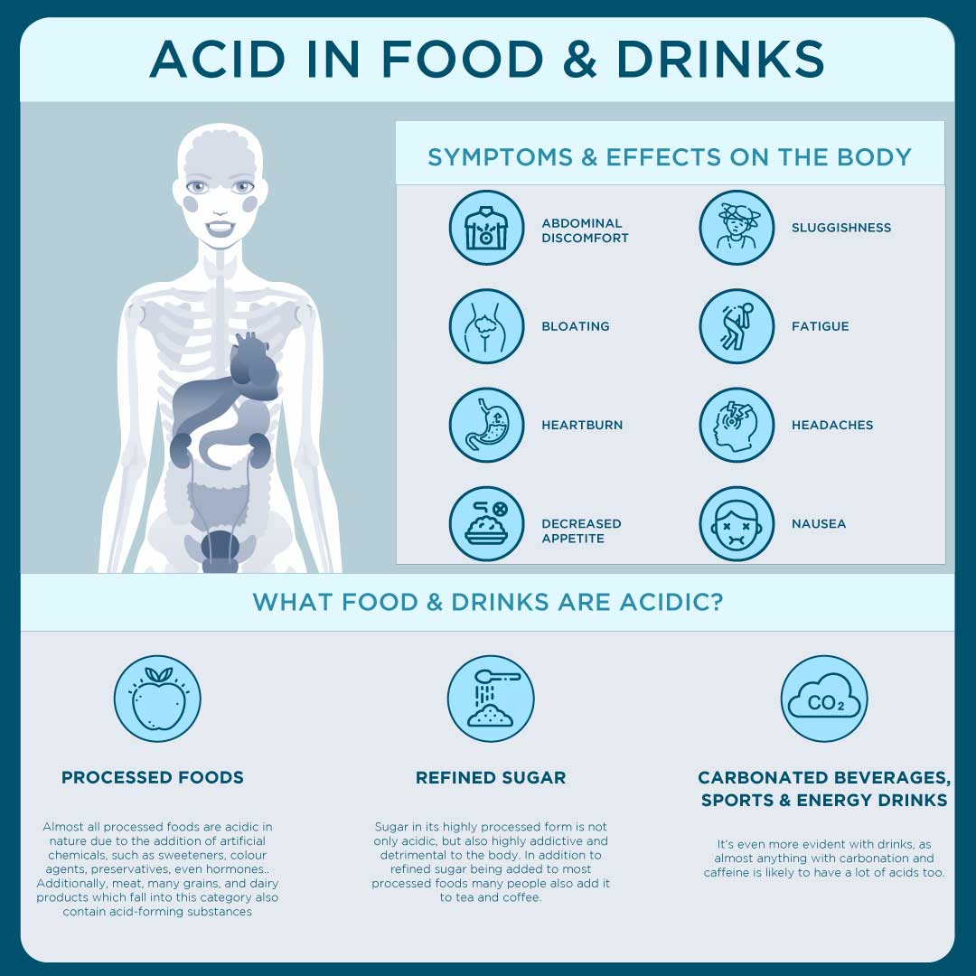 Effect of Food & Drink Acids Infographic