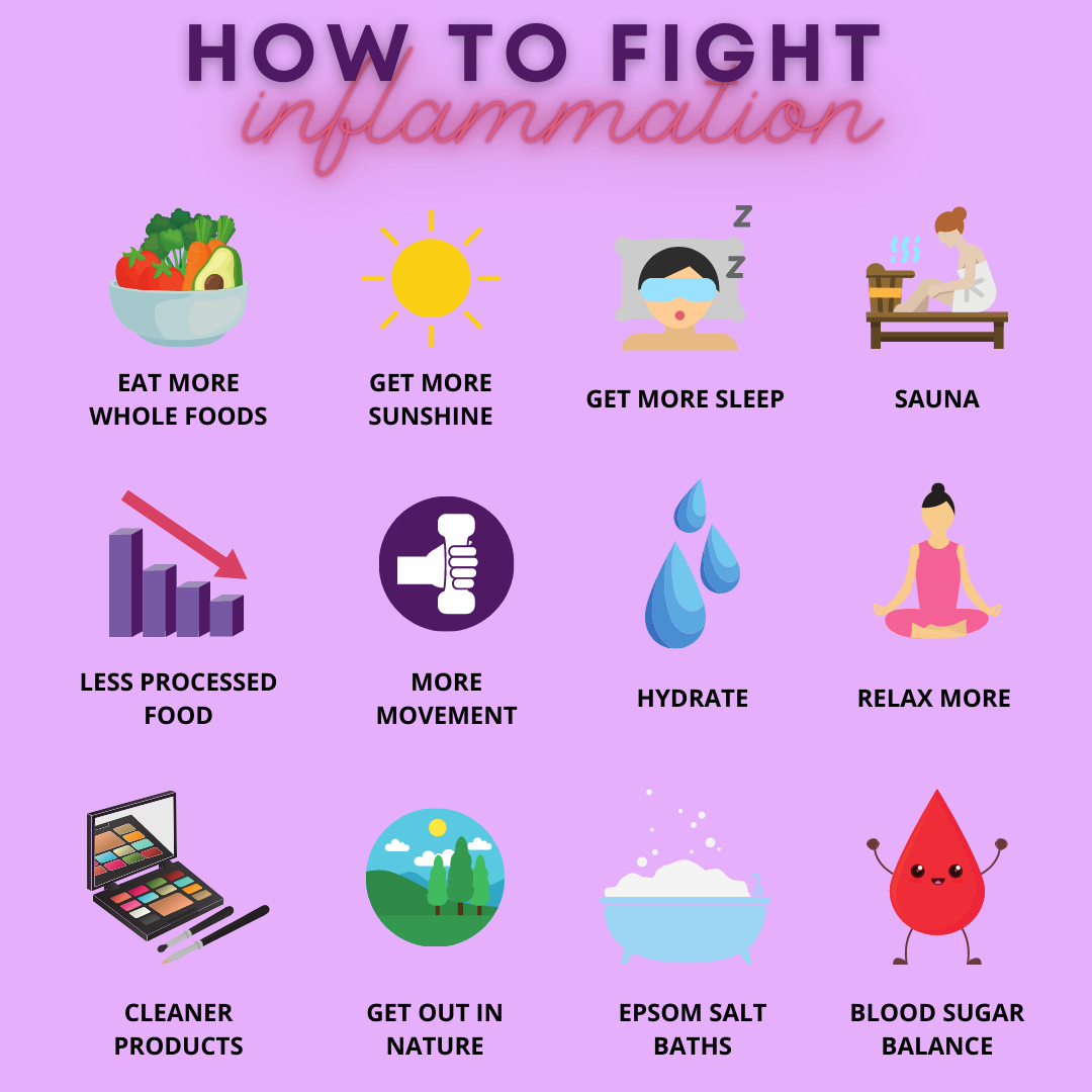 How To Fight Inflammation Infographic