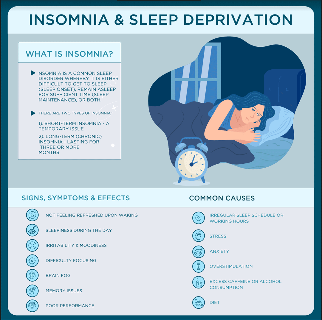 Insomnia & Sleep Deprivation Causes, Symptoms & Effects Infographic