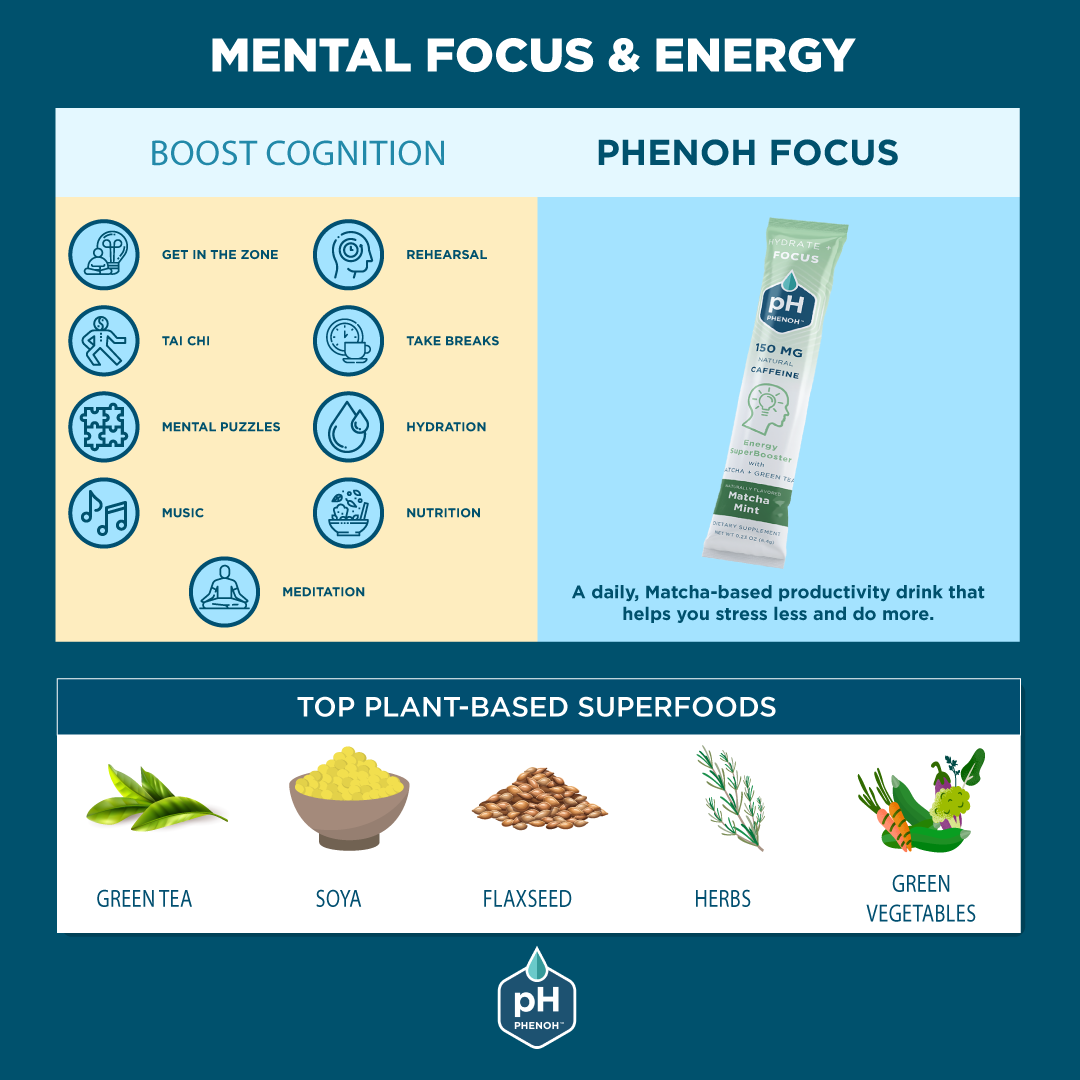Mental Focus, Energy & Superfoods For Cognition Infographic