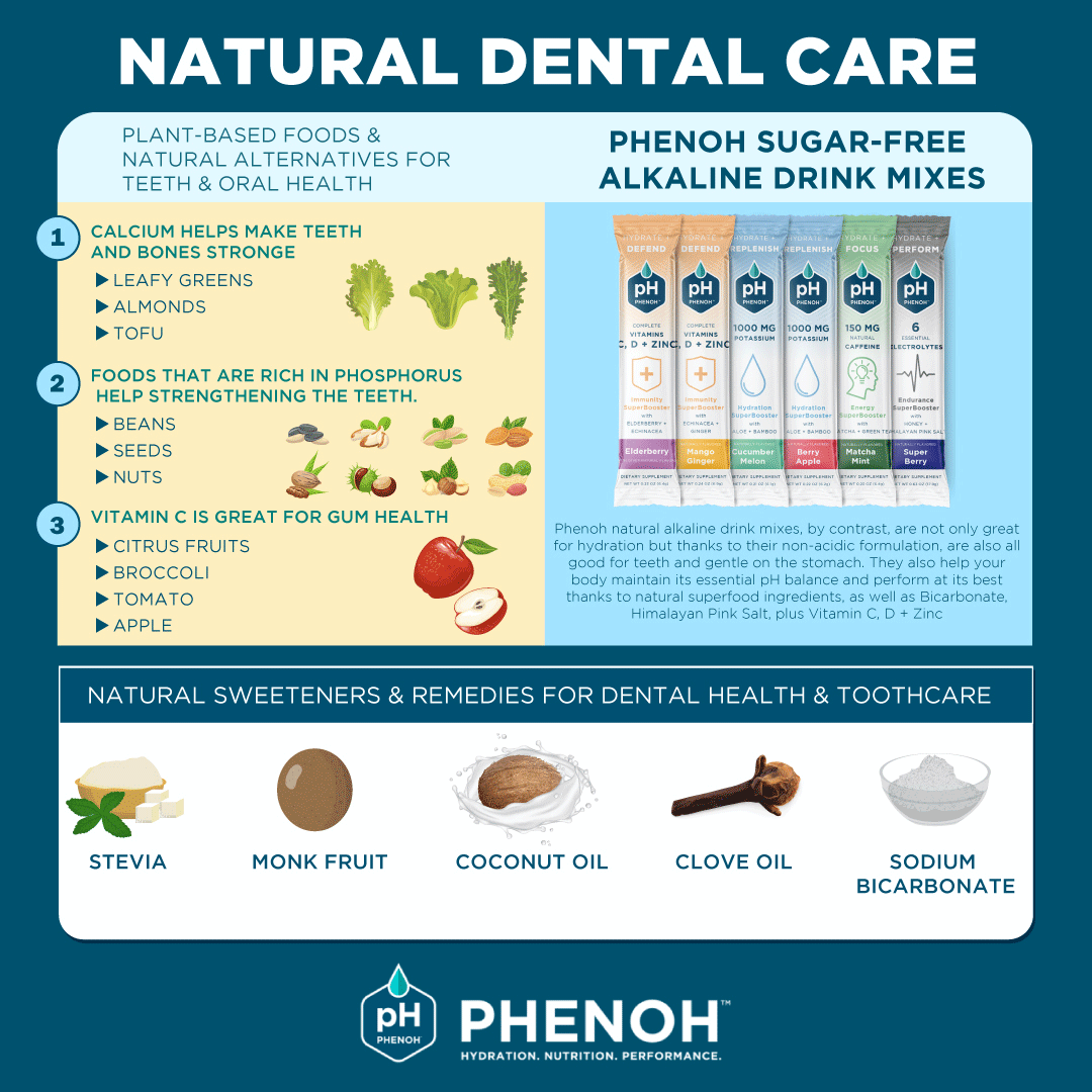 Natural Dental Care, Sweeteners & Remedies Infographic