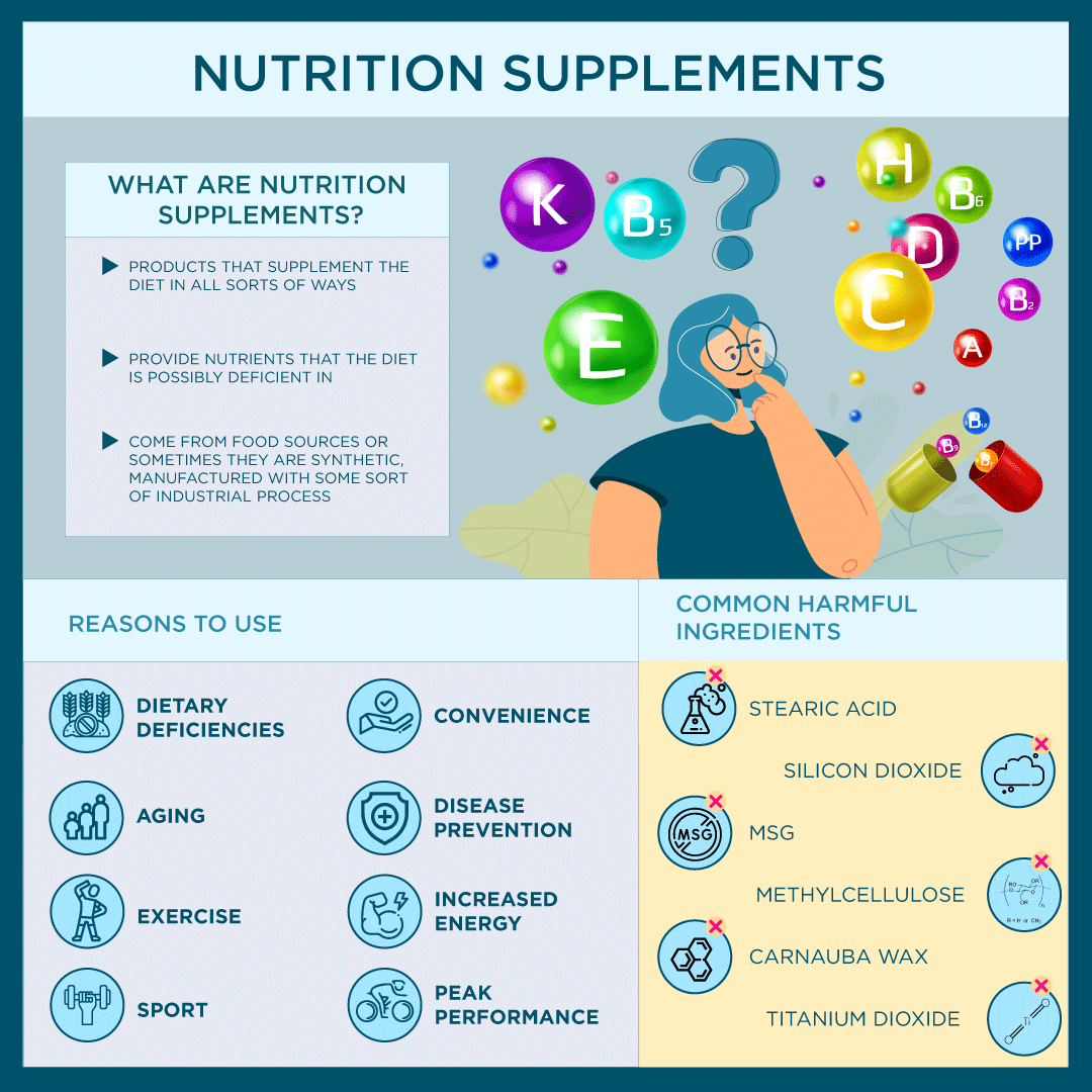 Nutrition Supplements - Pros & Cons Of Taking Vitamins & Minerals Infographic