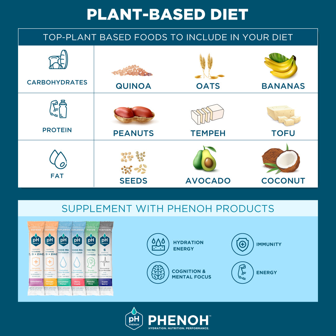 Plant-Based Diet Top Foods & Supplements