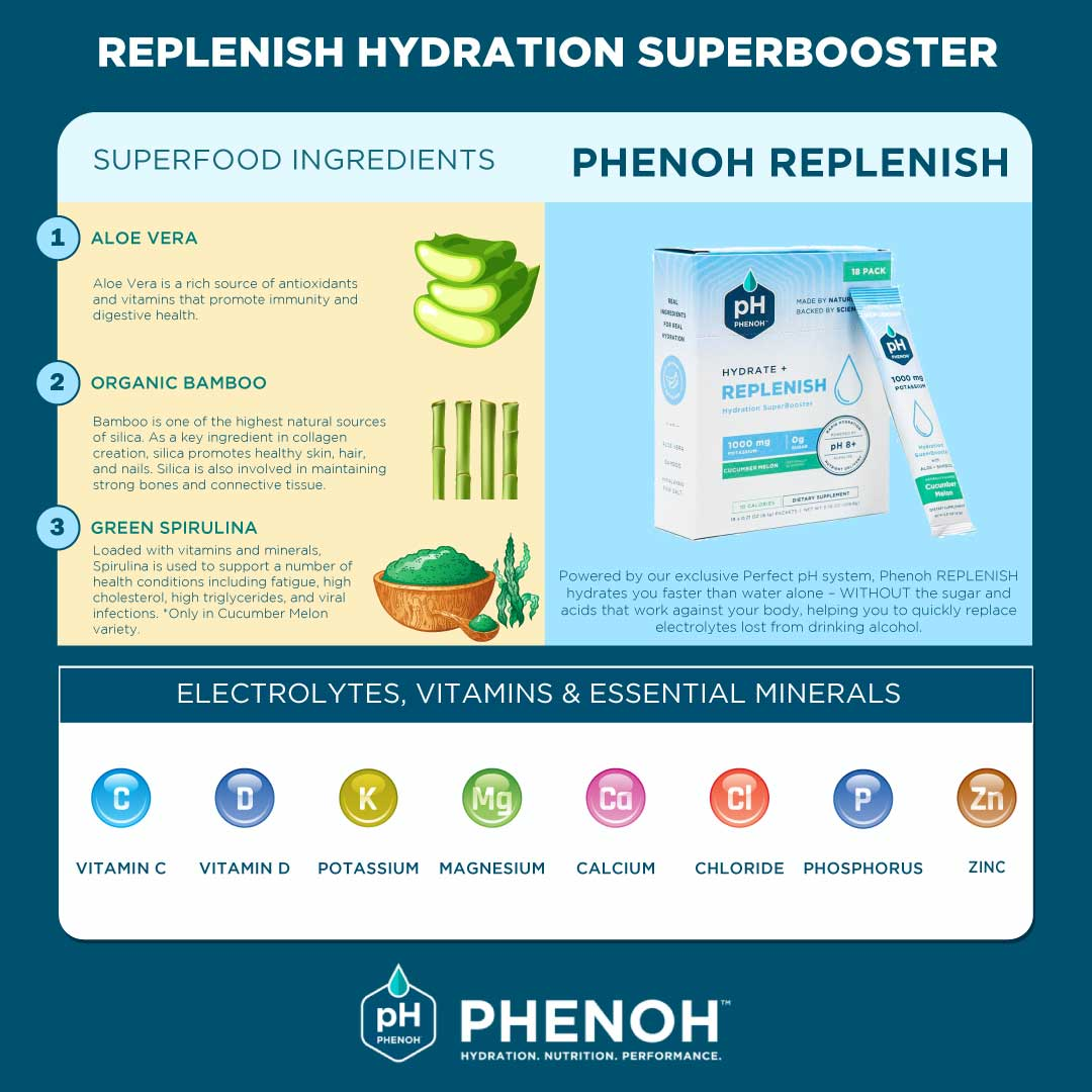 REPLENISH Hydration SuperBooster Infographic