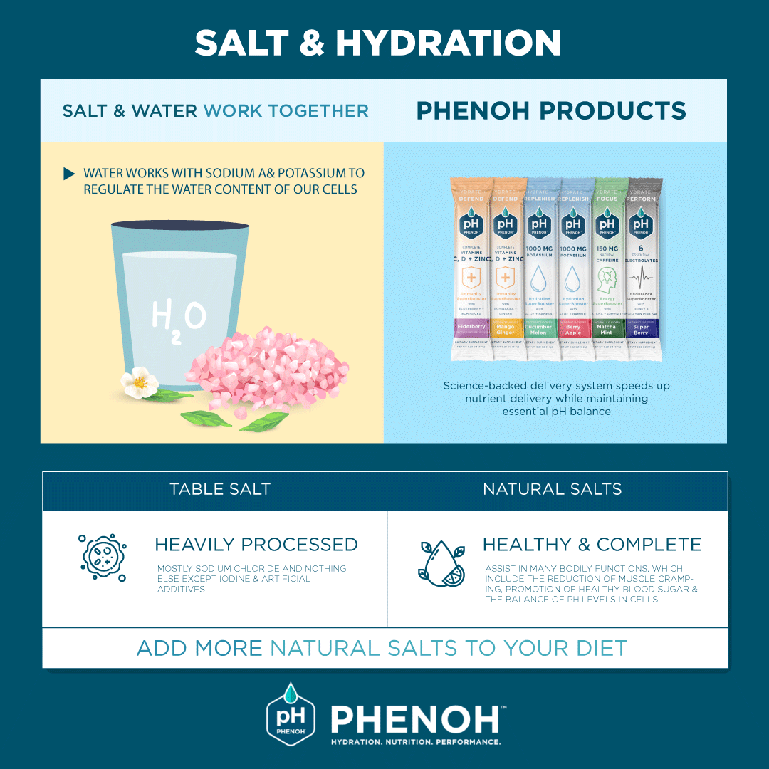 How Salt & Water Work Together For Hydration Infographic