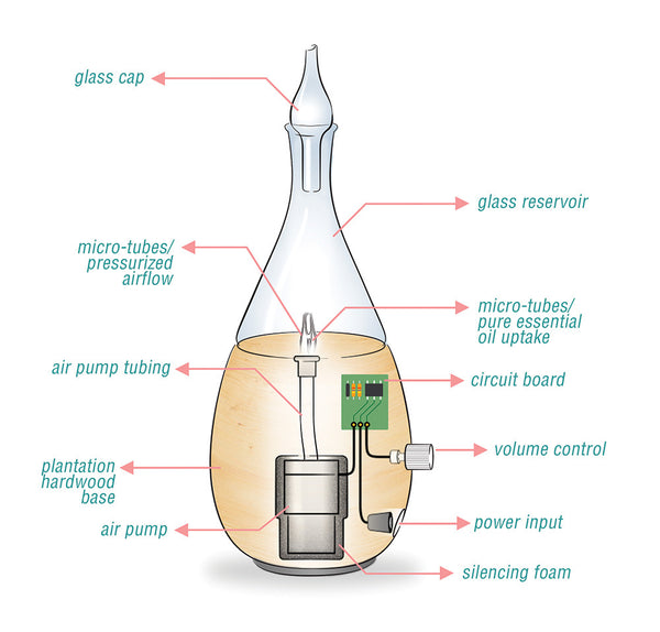 How Does a Nebulizing Diffuser Work