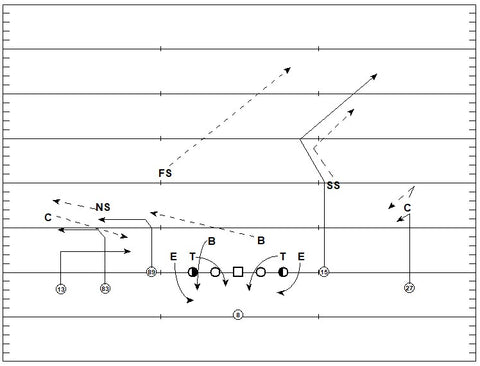 Ravens Empty Formation Post-Snap