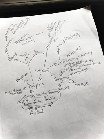 homeschooling education mind map curriculum planning