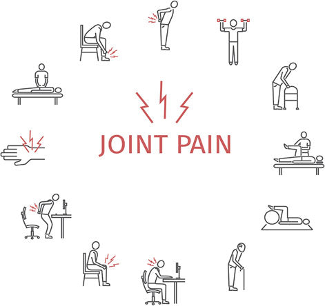 Eases Joint Pain