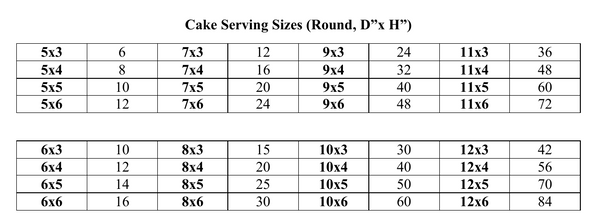 Cake Serving Size