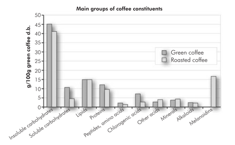 main groups of coffee constituents