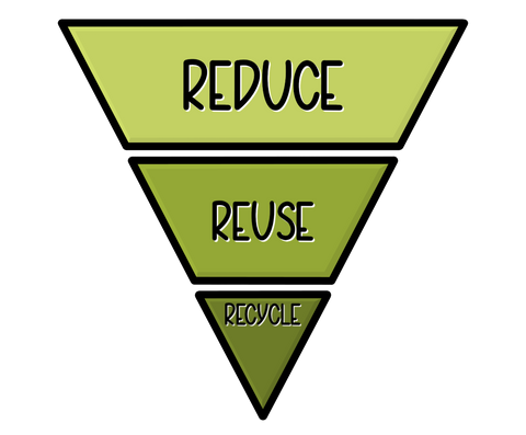 Green Reduce Reuse Recycle Eco Friendly Triangle Hierarchy illustration by Lulibell Studio
