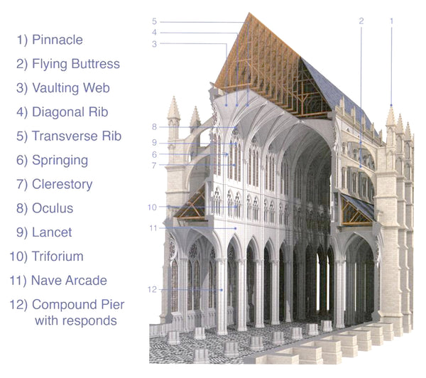 Exterior Home Facades: Cutaway Of A Typical French Gothic Cathedral